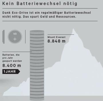 CITIZEN Herren Analog Solar Uhr mit Edelstahl Armband BN0191-80L - 6
